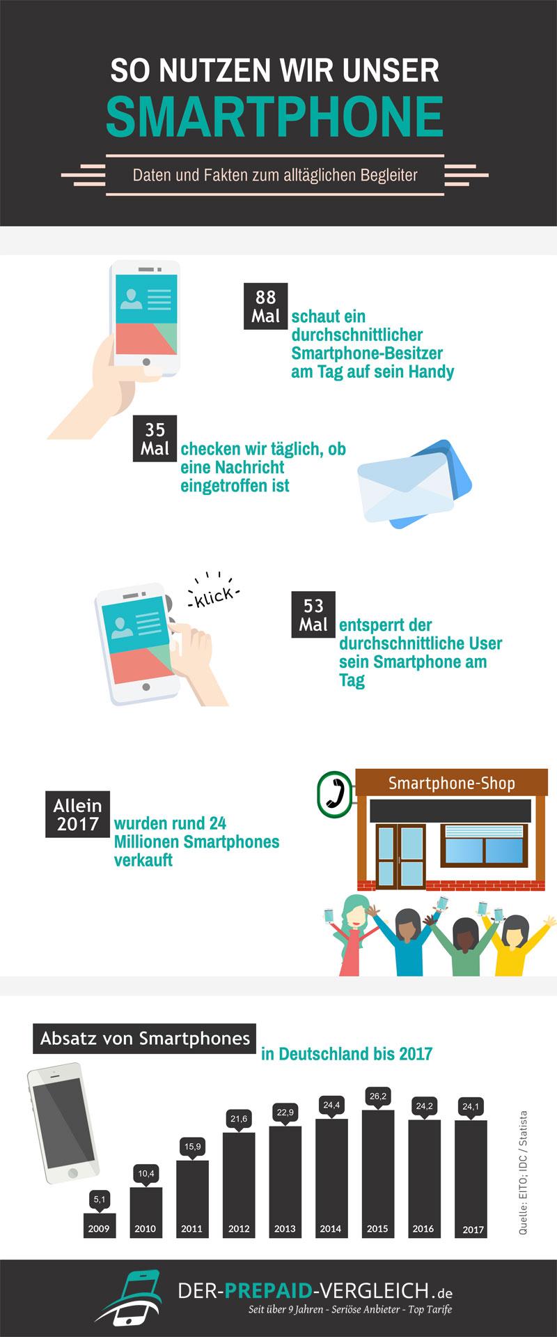 Infografik zur Nutzung der Allnet Flat